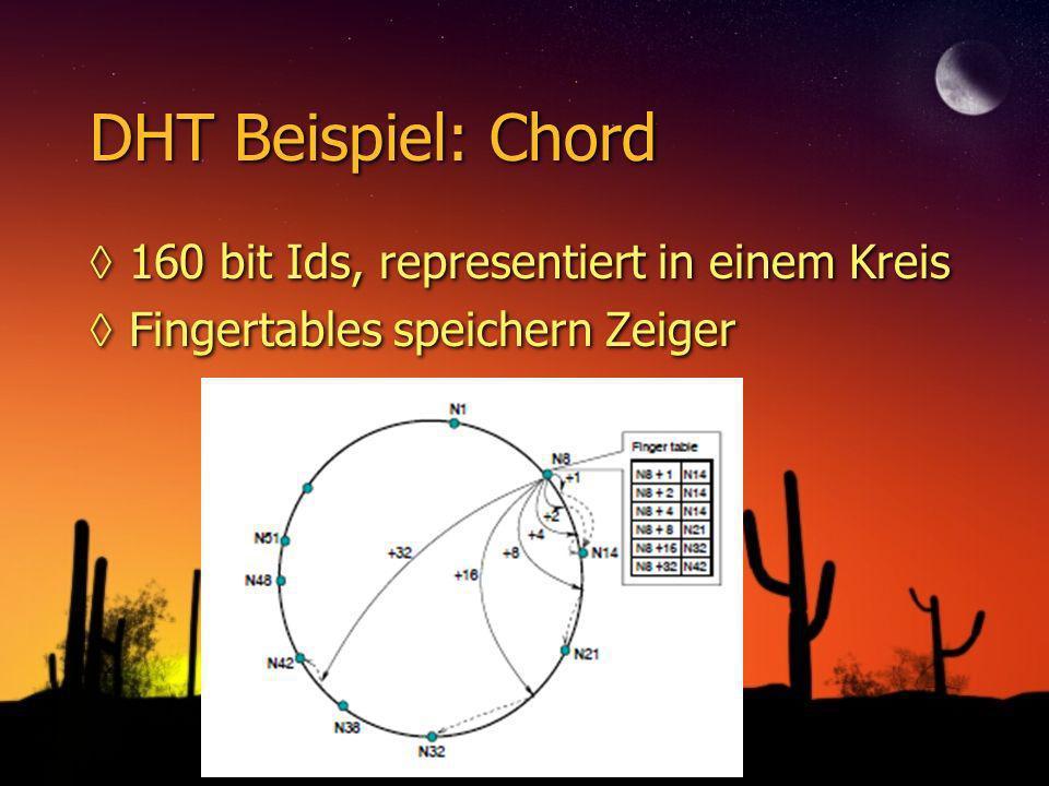 DHT Beispiel: Chord 160 bit Ids, representiert in einem Kreis Fingertables speichern Zeiger 160 bit Ids, representiert in einem Kreis Fingertables speichern Zeiger