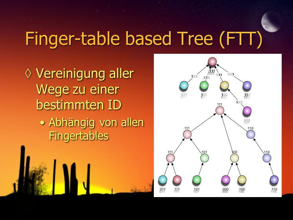 Finger-table based Tree (FTT) Vereinigung aller Wege zu einer bestimmten ID Abhängig von allen Fingertables Vereinigung aller Wege zu einer bestimmten ID Abhängig von allen Fingertables