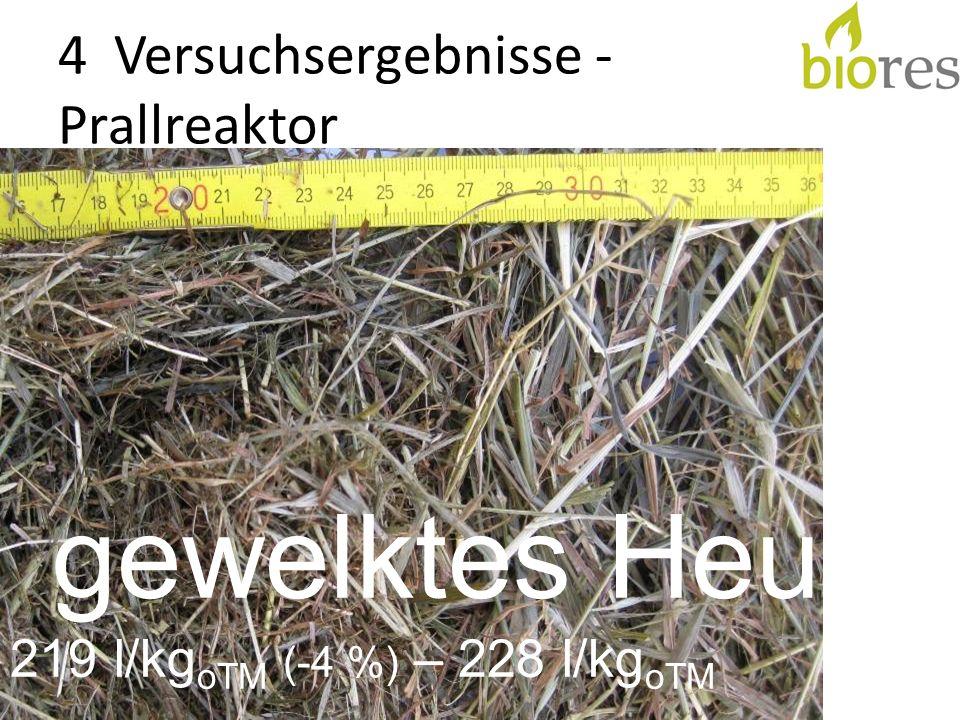 4 Versuchsergebnisse - Prallreaktor gewelktes Heu 219 l/kg oTM (-4 %) – 228 l/kg oTM