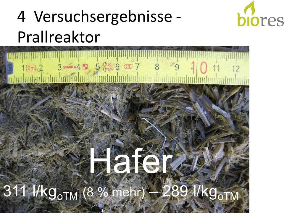 4 Versuchsergebnisse - Prallreaktor Hafer 311 l/kg oTM (8 % mehr) – 289 l/kg oTM
