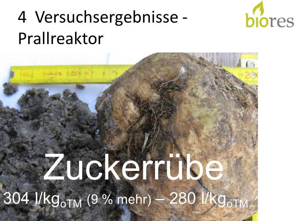 4 Versuchsergebnisse - Prallreaktor Zuckerrübe 304 l/kg oTM (9 % mehr) – 280 l/kg oTM