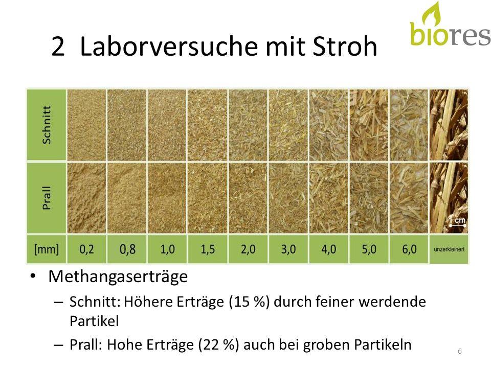 4 Versuchsergebnisse - Prallreaktor Sommergerste 274 l/kg oTM (51 % mehr) – 182 l/kg oTM