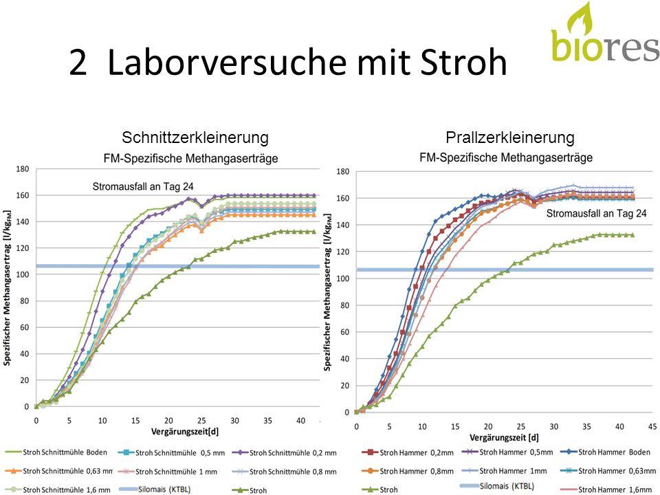 4 Versuchsergebnisse - Prallreaktor Alle Substrate bis auf das gewelkte Heu und das Stroh konnten optisch gut zerkleinert bzw.