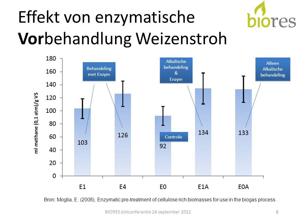 Batchversuch Biogasproduktion BIORES slotconferentie 24 september 201219 Hooi zonder Enzym Hooi met Enzym B1 Hooi met Enzym Methaplus L100 Miscanthus zonder Enzym Miscanthus met Enzym B1