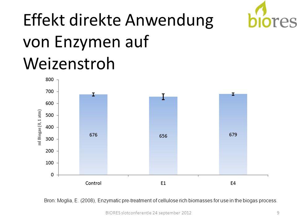 Enzymproduktion Greenstep 10BIORES slotconferentie 24 september 2012 Bron: Ekwadraat, 2012