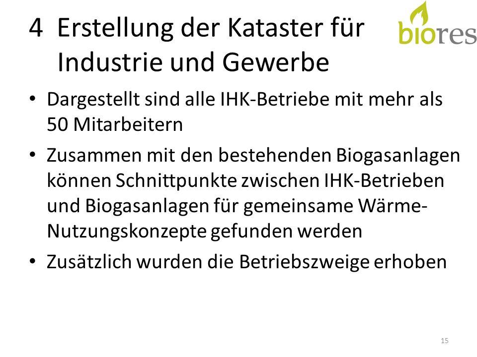 4 Erstellung der Kataster für Industrie und Gewerbe Dargestellt sind alle IHK-Betriebe mit mehr als 50 Mitarbeitern Zusammen mit den bestehenden Biogasanlagen können Schnittpunkte zwischen IHK-Betrieben und Biogasanlagen für gemeinsame Wärme- Nutzungskonzepte gefunden werden Zusätzlich wurden die Betriebszweige erhoben 15