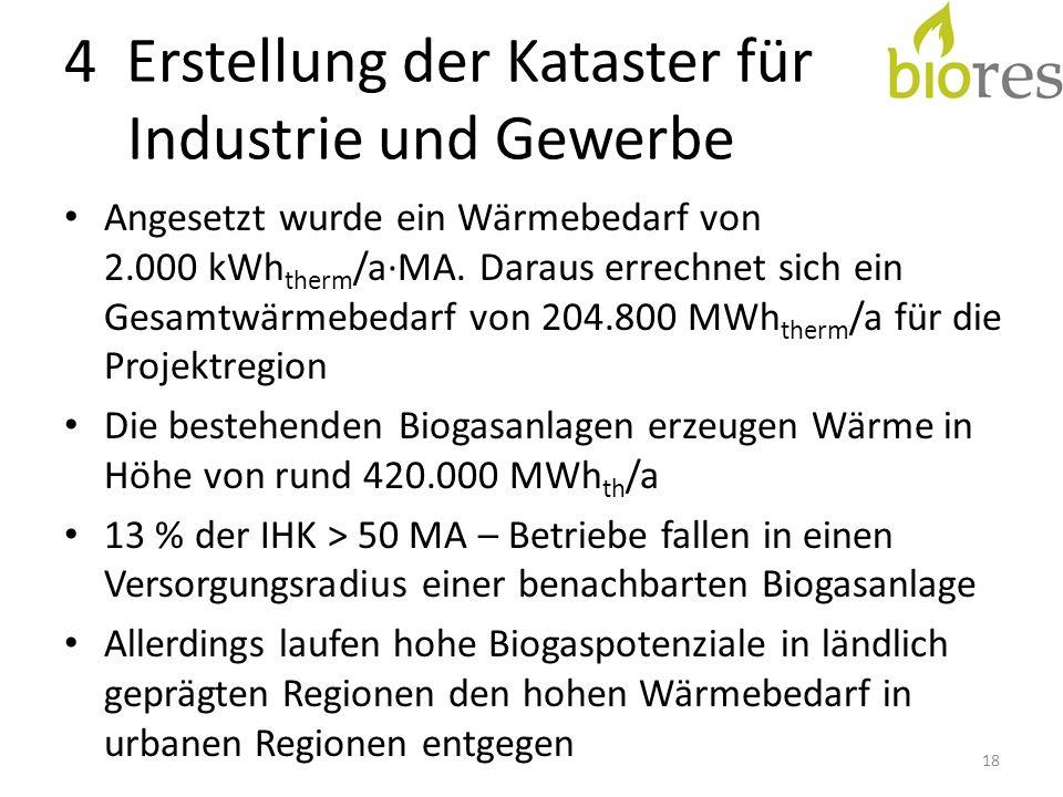 4 Erstellung der Kataster für Industrie und Gewerbe Angesetzt wurde ein Wärmebedarf von 2.000 kWh therm /a·MA.