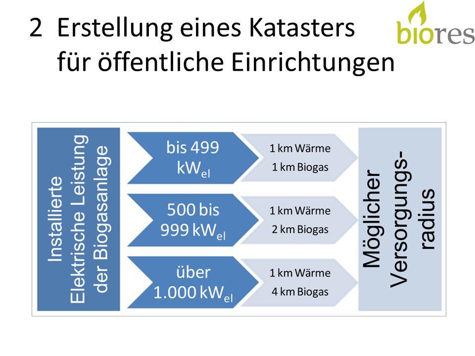 Biogasanlagen erzeugen bei der Verstromung des Biogases in Blockheizkraftwerken Wärme Oft gibt es für diese Wärme keine vollständigen Nutzungskonzepte Wärme kann über Rohrleitungen zu Verbrauchern geführt werden Biogas kann zudem in Satelliten-BHKW beim Wärmeverbraucher verstromt werden Abhängig von der elektrisch installierten Leistung der Biogasanlagen lassen sich verschiedene Radien für die Versorgung mit Biogas und Wärme realisieren 5 2 Erstellung eines Katasters für öffentliche Einrichtungen