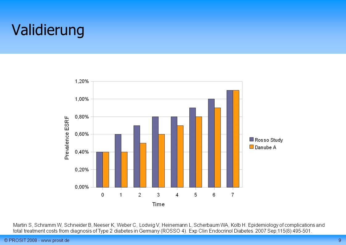 9 Validierung Martin S, Schramm W, Schneider B, Neeser K, Weber C, Lodwig V, Heinemann L, Scherbaum WA, Kolb H.