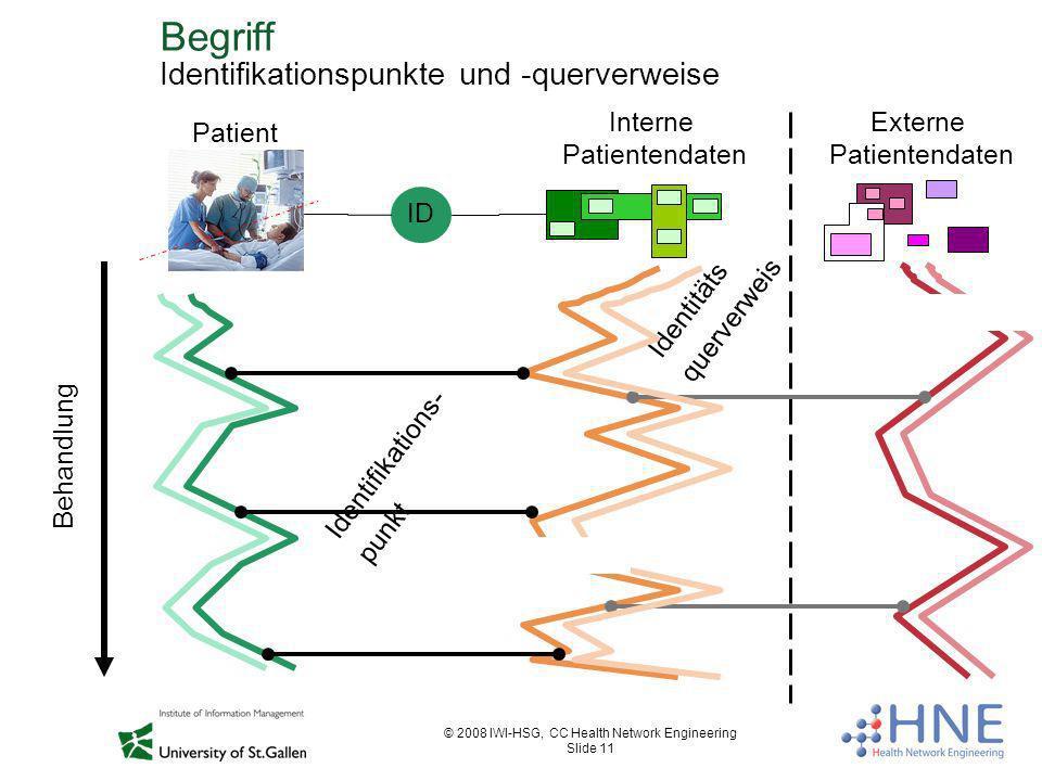 © 2008 IWI-HSG, CC Health Network Engineering Slide 11 Begriff Identifikationspunkte und -querverweise Behandlung Identifikations- punkt Identitäts qu