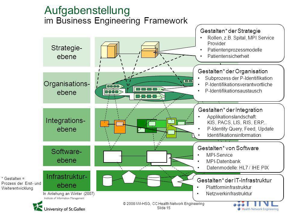 © 2008 IWI-HSG, CC Health Network Engineering Slide 15 Aufgabenstellung im Business Engineering Framework Strategie- ebene Software- ebene Organisatio