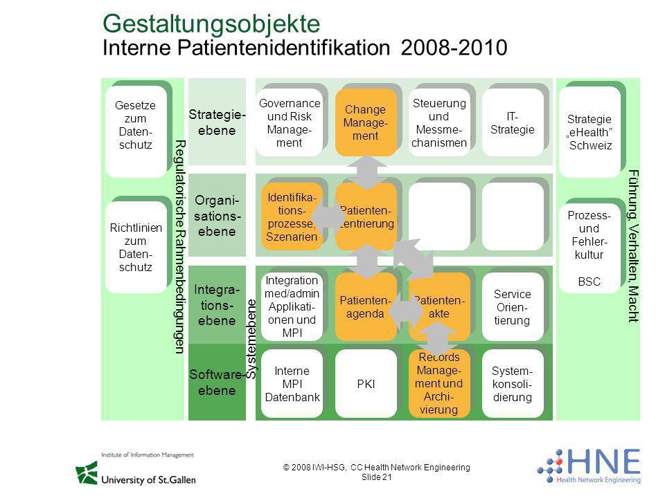 © 2008 IWI-HSG, CC Health Network Engineering Slide 21 Gestaltungsobjekte Interne Patientenidentifikation 2008-2010 Führung, Verhalten, Macht Strategi