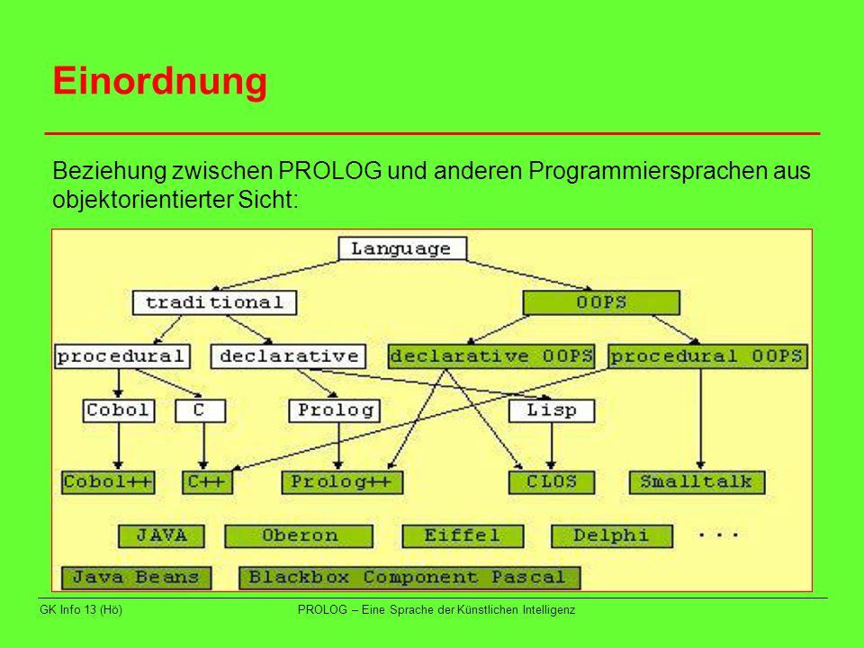 GK Info 13 (Hö)PROLOG – Eine Sprache der Künstlichen Intelligenz Einordnung Für Theoretiker: PROLOG kann als spezielle Schreibweise der Prädikatenlogik erster Ordnung aufgefasst werden.