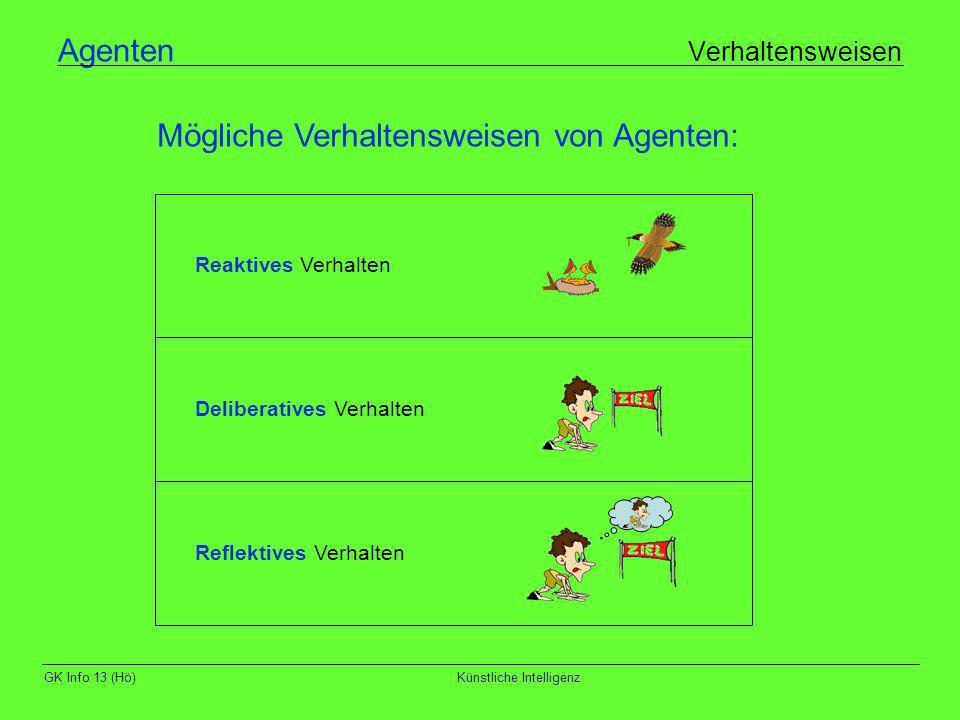 GK Info 13 (Hö)Künstliche Intelligenz Agenten Verhaltensweisen Mögliche Verhaltensweisen von Agenten: Reaktives Verhalten Deliberatives Verhalten Refl