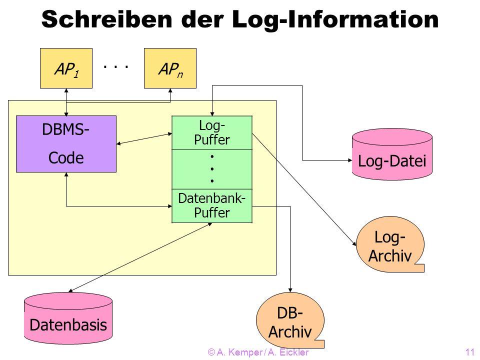 © A. Kemper / A. Eickler11 Schreiben der Log-Information DBMS- Code AP 1 AP n · · · Log- Puffer Datenbank- Puffer Log-DateiDatenbasis Log- Archiv DB-