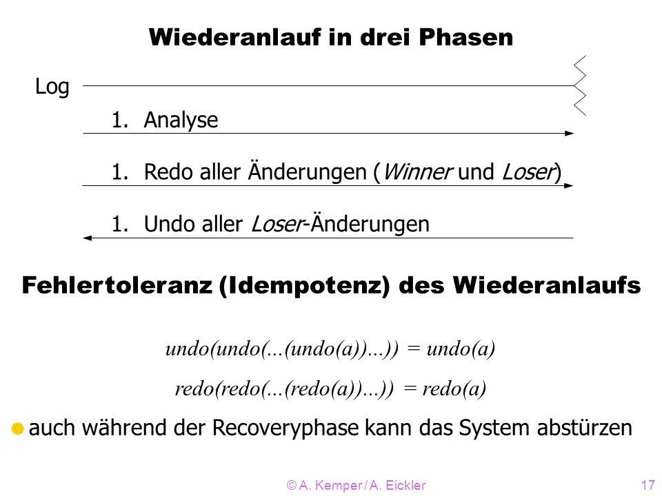 © A. Kemper / A. Eickler17 Wiederanlauf in drei Phasen Log 1.Analyse 1.Redo aller Änderungen (Winner und Loser) 1.Undo aller Loser-Änderungen Fehlerto