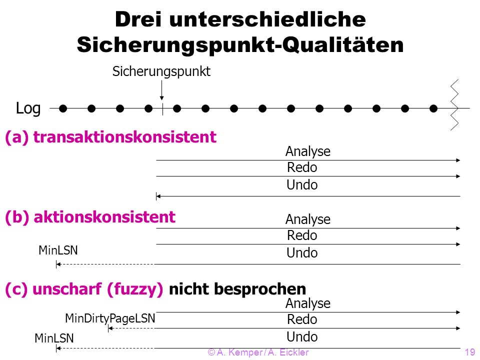 © A. Kemper / A. Eickler19 Drei unterschiedliche Sicherungspunkt-Qualitäten Log Sicherungspunkt (a) transaktionskonsistent (b) aktionskonsistent (c) u
