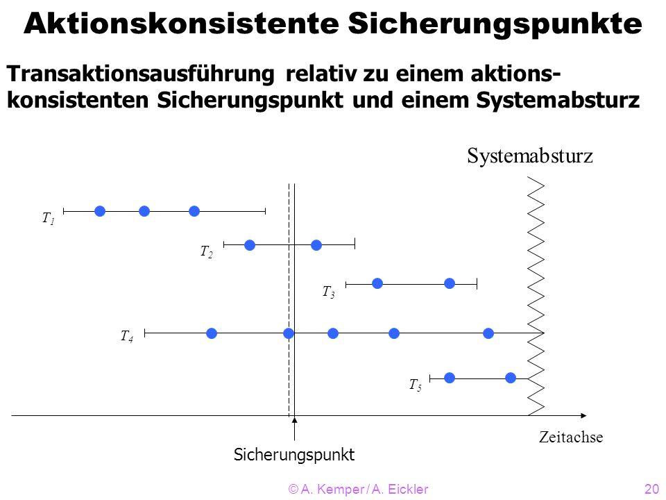 © A. Kemper / A. Eickler20 Aktionskonsistente Sicherungspunkte Zeitachse T1T1 Systemabsturz T2T2 T4T4 T5T5 Sicherungspunkt Transaktionsausführung rela