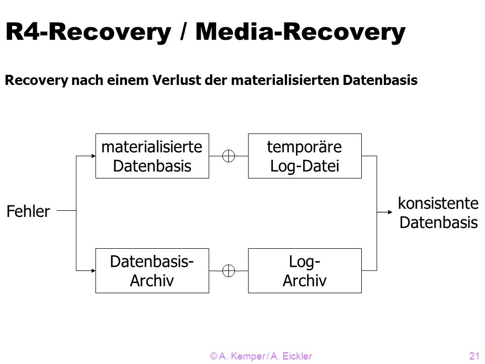 © A. Kemper / A. Eickler21 R4-Recovery / Media-Recovery Recovery nach einem Verlust der materialisierten Datenbasis materialisierte Datenbasis Datenba