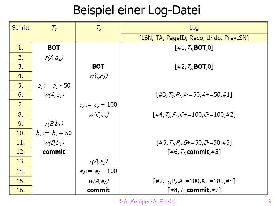© A. Kemper / A. Eickler9 Beispiel einer Log-Datei SchrittT1T1 T2T2 Log [LSN, TA, PageID, Redo, Undo, PrevLSN] 1.BOT[#1,T 1,BOT,0] 2.r(A,a 1 ) 3.BOT[#