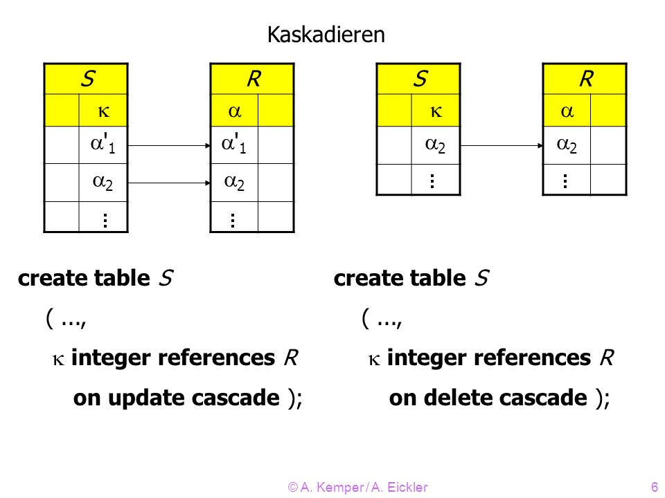 © A. Kemper / A. Eickler6 S ' 1 2 R ' 1 2 S 2 R 2 Kaskadieren create table S (..., integer references R on update cascade ); create table S (..., inte