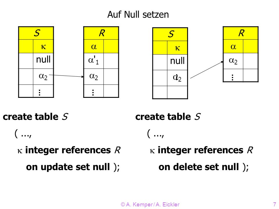 © A. Kemper / A. Eickler7 R ' 1 2 R 2 Auf Null setzen create table S (..., integer references R on update set null ); create table S (..., integer ref