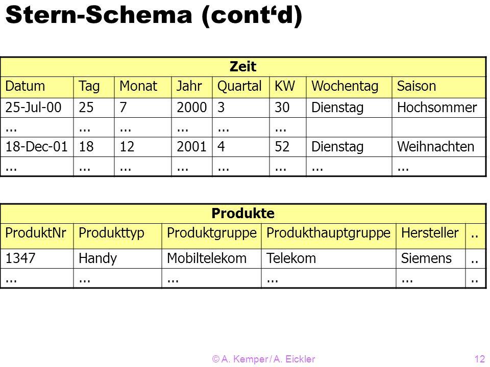 © A. Kemper / A. Eickler12 Stern-Schema (contd) Zeit DatumTagMonatJahrQuartalKWWochentagSaison 25-Jul-002572000330DienstagHochsommer... 18-Dec-0118122