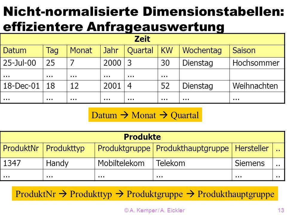 © A. Kemper / A. Eickler13 Nicht-normalisierte Dimensionstabellen: effizientere Anfrageauswertung Zeit DatumTagMonatJahrQuartalKWWochentagSaison 25-Ju