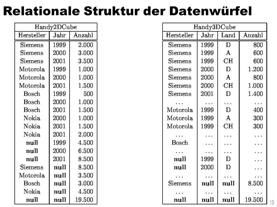 © A. Kemper / A. Eickler23 Relationale Struktur der Datenwürfel