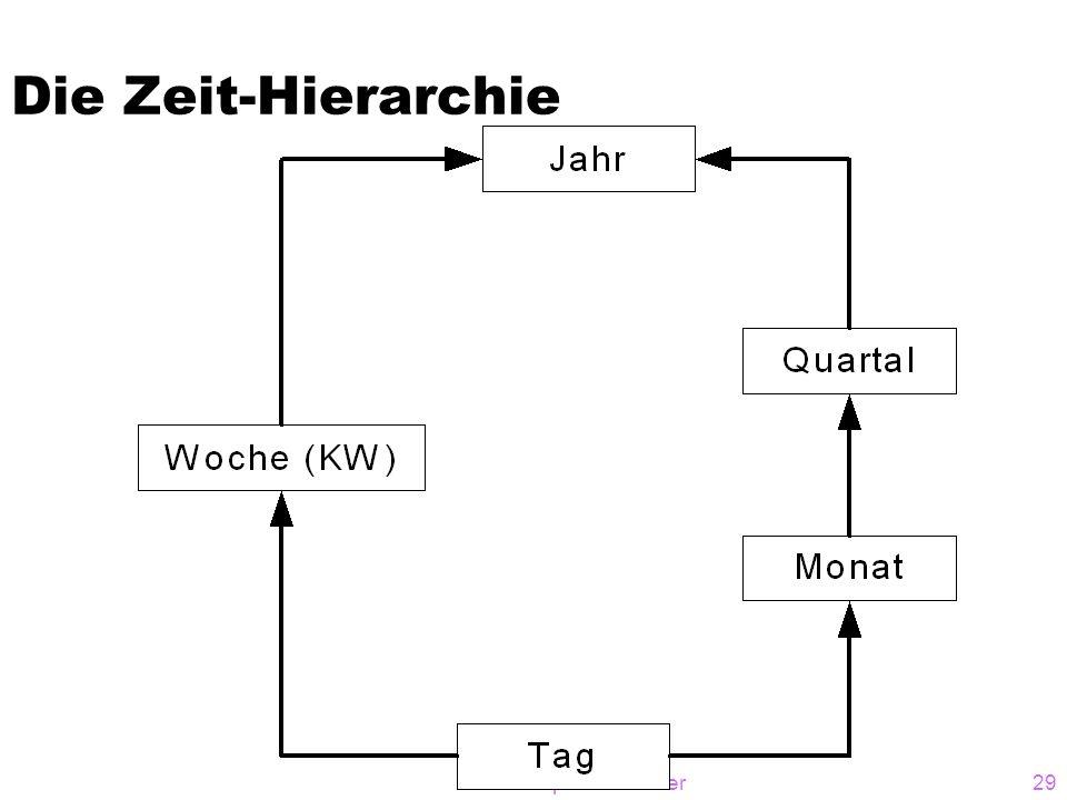 © A. Kemper / A. Eickler29 Die Zeit-Hierarchie
