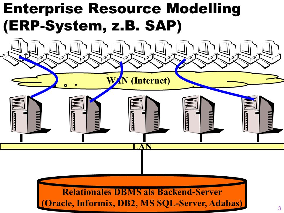 © A. Kemper / A. Eickler3 Enterprise Resource Modelling (ERP-System, z.B. SAP) Relationales DBMS als Backend-Server (Oracle, Informix, DB2, MS SQL-Ser