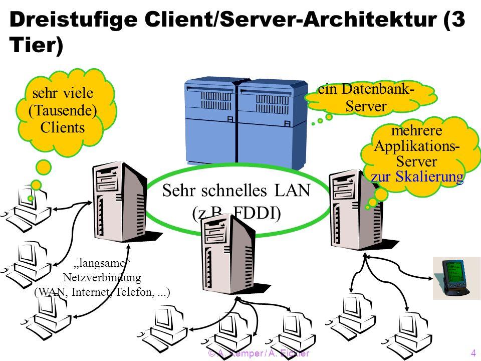 © A. Kemper / A. Eickler4 Sehr schnelles LAN (z.B. FDDI) ein Datenbank- Server mehrere Applikations- Server zur Skalierung langsame Netzverbindung (WA