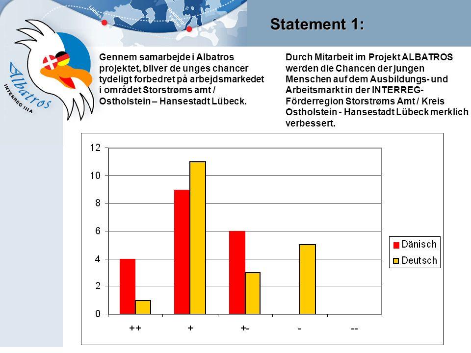 Statement 1: Durch Mitarbeit im Projekt ALBATROS werden die Chancen der jungen Menschen auf dem Ausbildungs- und Arbeitsmarkt in der INTERREG- Förderregion Storstrøms Amt / Kreis Ostholstein - Hansestadt Lübeck merklich verbessert.