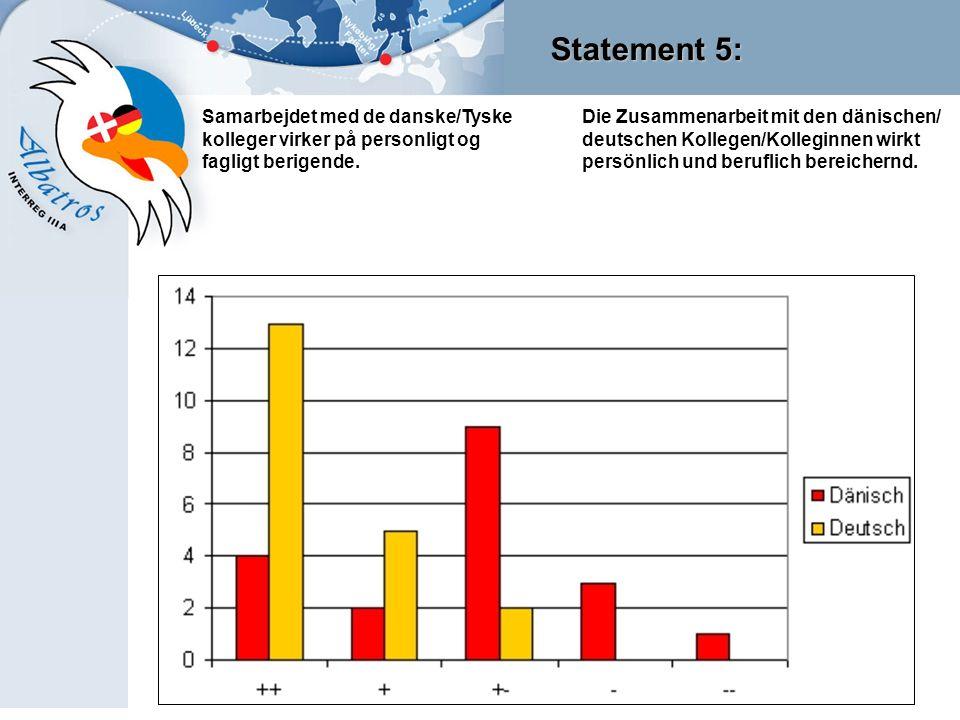 Statement 5: Samarbejdet med de danske/Tyske kolleger virker på personligt og fagligt berigende. Die Zusammenarbeit mit den dänischen/ deutschen Kolle