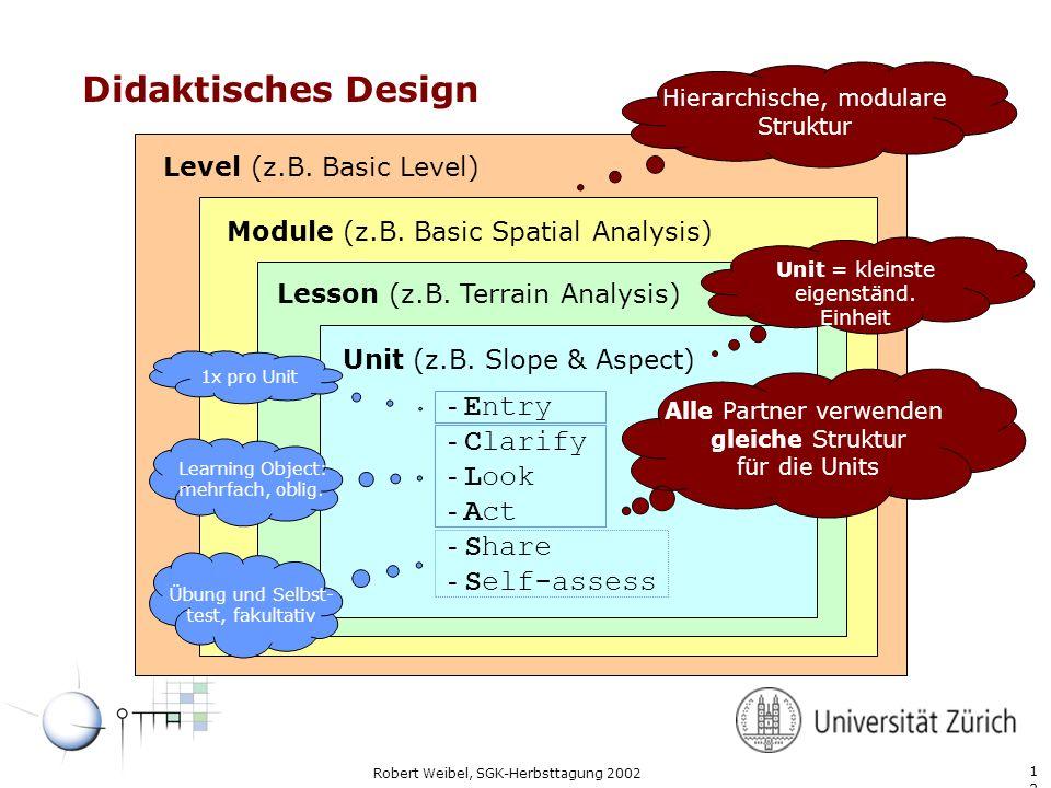 1212 Robert Weibel, SGK-Herbsttagung 2002 Didaktisches Design Level (z.B. Basic Level) Module (z.B. Basic Spatial Analysis) Lesson (z.B. Terrain Analy