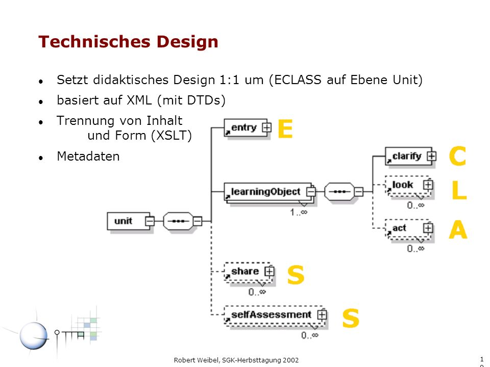 1919 Robert Weibel, SGK-Herbsttagung 2002 Technisches Design l Setzt didaktisches Design 1:1 um (ECLASS auf Ebene Unit) l basiert auf XML (mit DTDs) l Trennung von Inhalt und Form (XSLT) l Metadaten