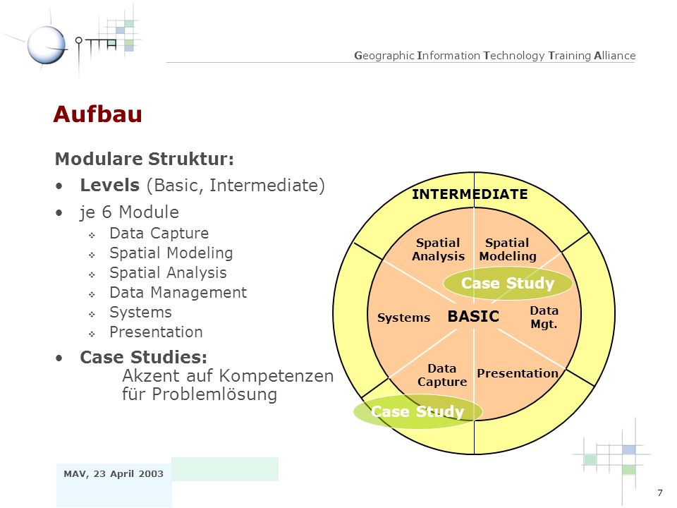 7 MAV, 23 April 2003 Geographic Information Technology Training Alliance Aufbau BASIC Spatial Analysis Spatial Modeling Data Mgt.