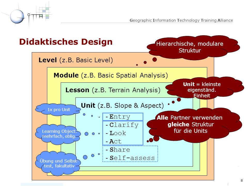 8 MAV, 23 April 2003 Geographic Information Technology Training Alliance Didaktisches Design Level (z.B.