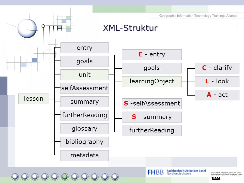 XML-Struktur lesson entry goals unit selfAssessment summary furtherReading glossary bibliography metadata E - entry goals learningObject S -selfAssess