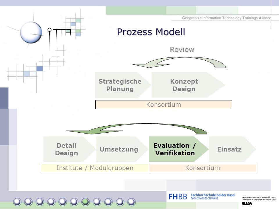 Strategische Planung Konzept Design Detail Design Umsetzung Evaluation / Verifikation Review Einsatz Konsortium Institute / Modulgruppen Prozess Model
