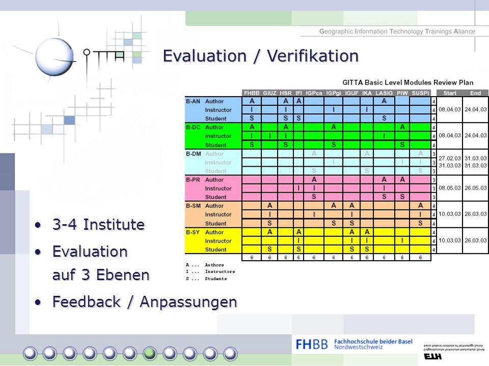 Evaluation / Verifikation 3-4 Institute3-4 Institute Evaluation auf 3 EbenenEvaluation auf 3 Ebenen Feedback / AnpassungenFeedback / Anpassungen