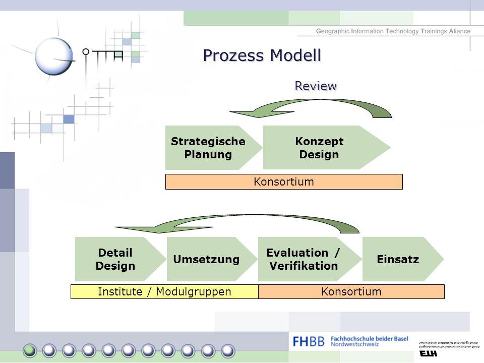 Prozess Modell Strategische Planung Konzept Design Detail Design Umsetzung Evaluation / Verifikation Review Einsatz Konsortium Institute / Modulgruppe