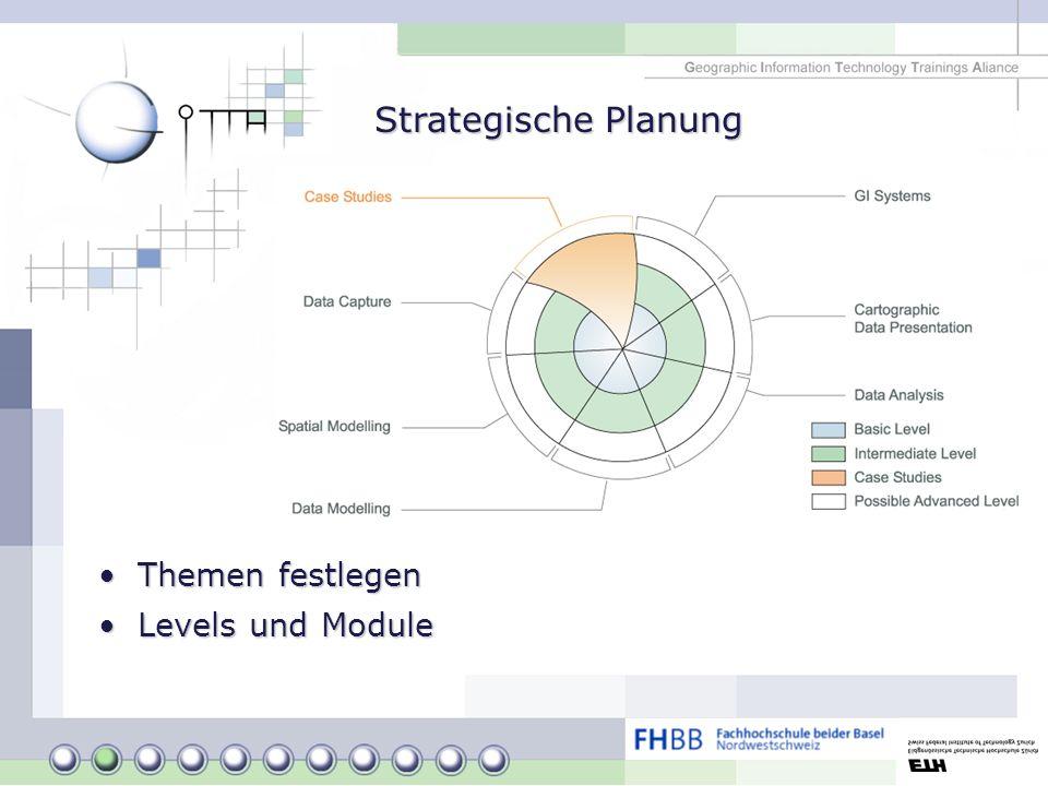 Strategische Planung Themen festlegenThemen festlegen Levels und ModuleLevels und Module