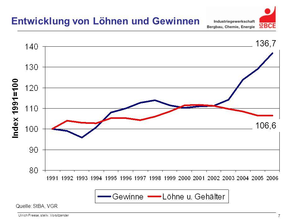 7 Entwicklung von Löhnen und Gewinnen 136,7 106,6 Quelle: StBA, VGR