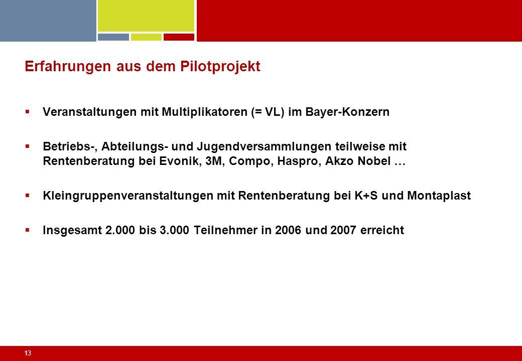13 Erfahrungen aus dem Pilotprojekt Veranstaltungen mit Multiplikatoren (= VL) im Bayer-Konzern Betriebs-, Abteilungs- und Jugendversammlungen teilwei