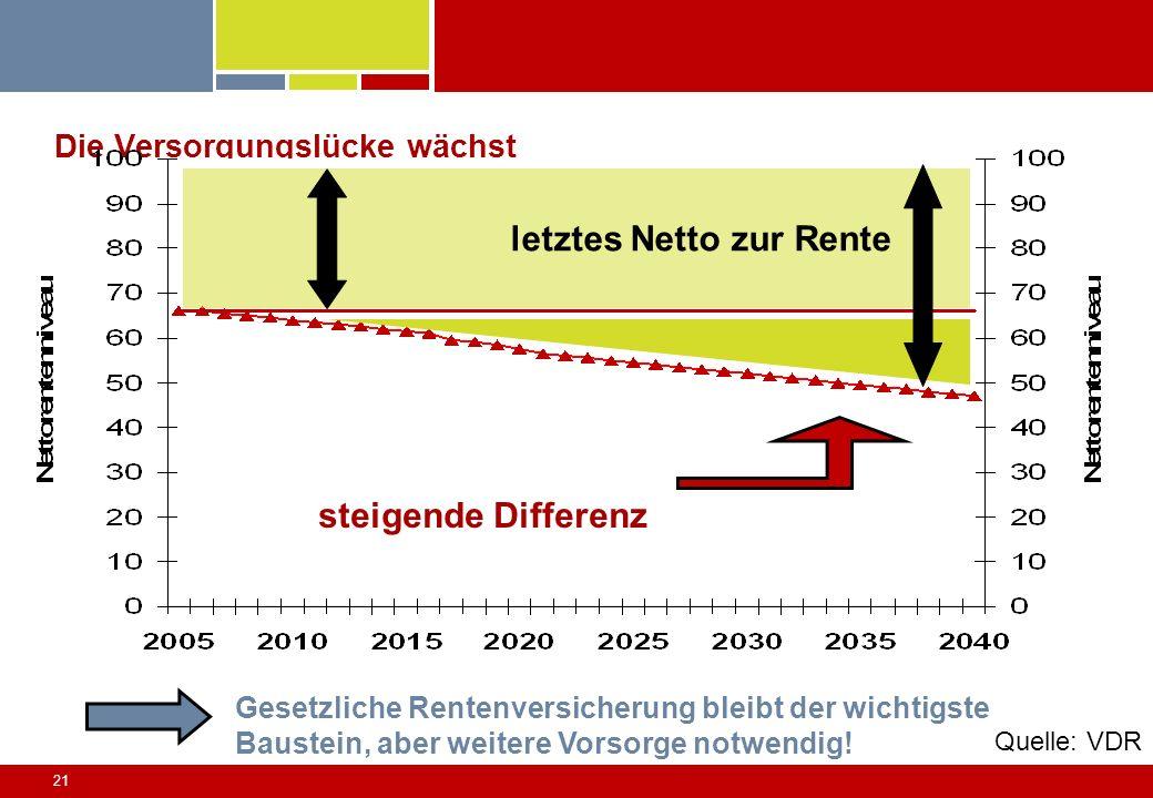 21 Die Versorgungslücke wächst letztes Netto zur Rente steigende Differenz Gesetzliche Rentenversicherung bleibt der wichtigste Baustein, aber weitere