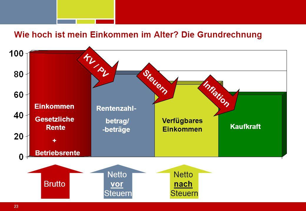 23 Wie hoch ist mein Einkommen im Alter? Die Grundrechnung KV / PV Einkommen Gesetzliche Rente + Betriebsrente Rentenzahl- betrag/ -beträge Verfügbare