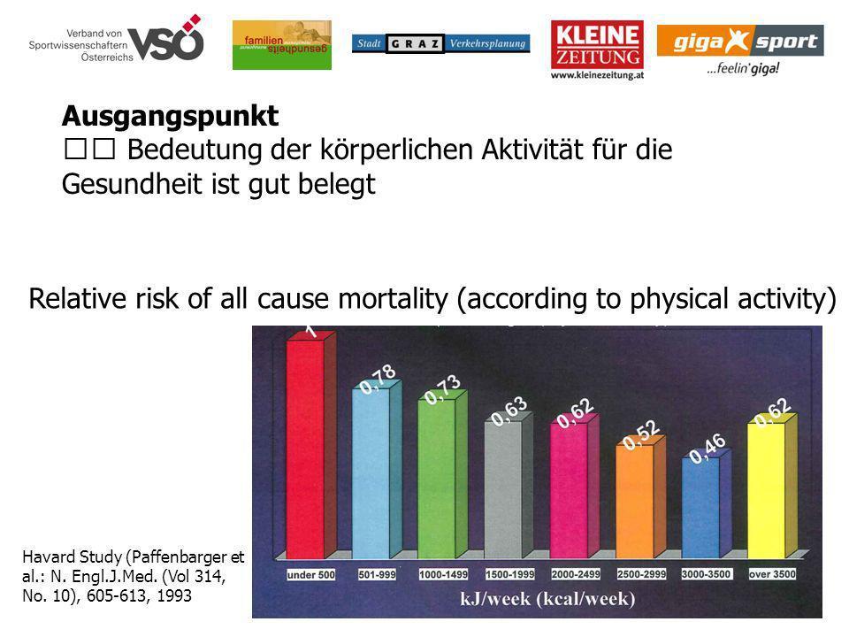 Bedeutung der körperlichen Aktivität für die Gesundheit ist gut belegt Havard Study (Paffenbarger et al.: N. Engl.J.Med. (Vol 314, No. 10), 605-613, 1