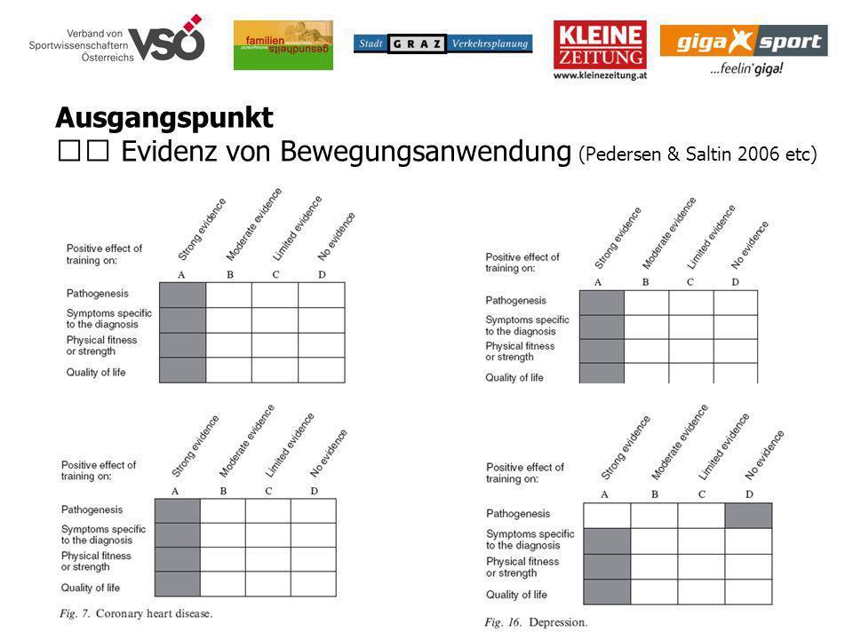 Ausgangspunkt Evidenz von Bewegungsanwendung (Pedersen & Saltin 2006 etc)