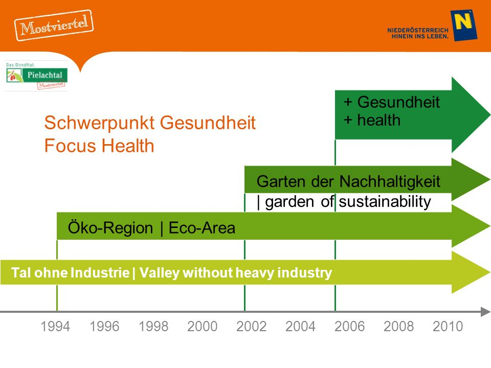Schwerpunkt Gesundheit Focus Health Tal ohne Industrie | Valley without heavy industry 199419961998 20002002 2004200620082010 Öko-Region | Eco-Area Ga
